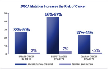 BRCA chart